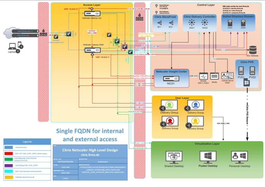 Single FQDN for internal (StoreFront) and external (Netscaler