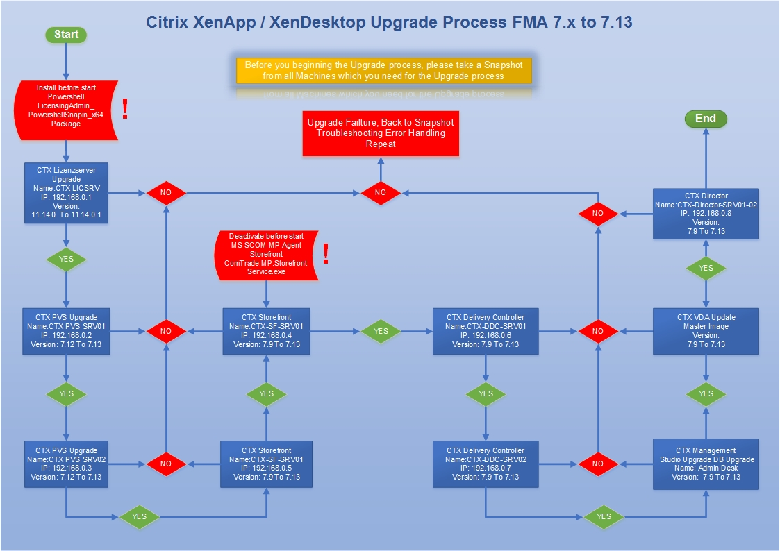 Citrix Upgrade 7.9 to .7.xx process Picture