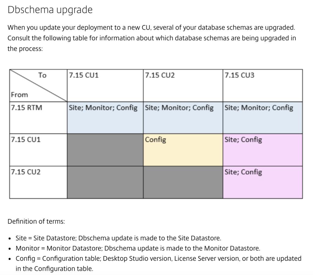 Citrix 7 15 LTSR CU3 Update - DBMissingOptionalFeature