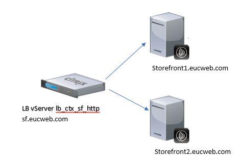 Please Wait   Citrix StoreFront Spinning Wheel after Upgrade